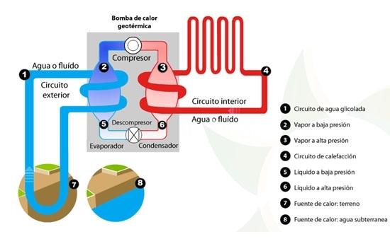 Destacado Geotermia en Palencia