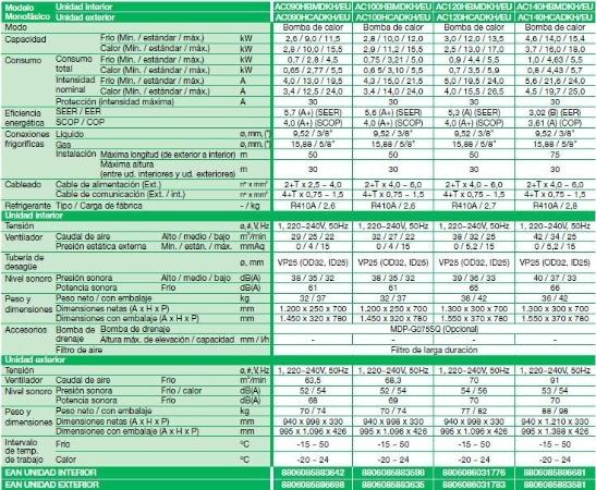 Ficha técnica Equipo Samsung Deluxe 2