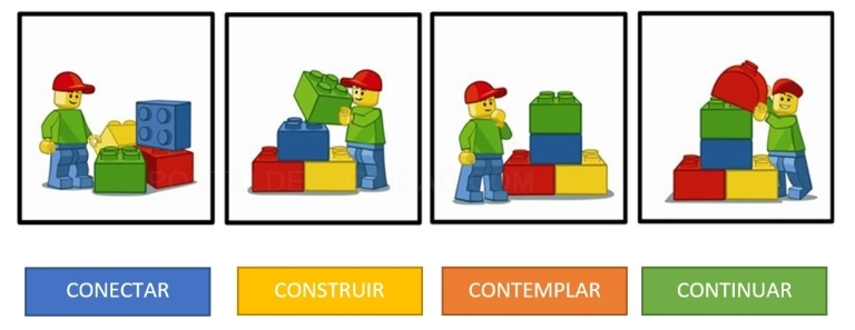 Metodología 4C LEGO® Education