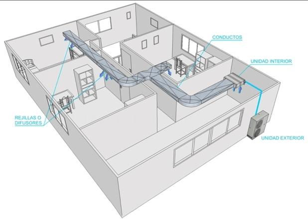 Climatización Varias Estancias por Conductos
