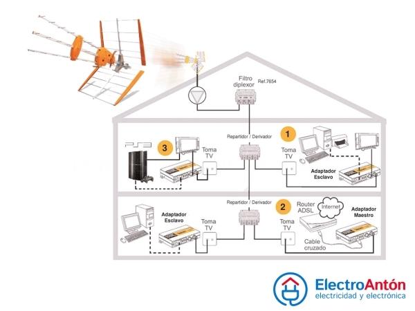 Instalaciones y mantenimiento ant. televisión